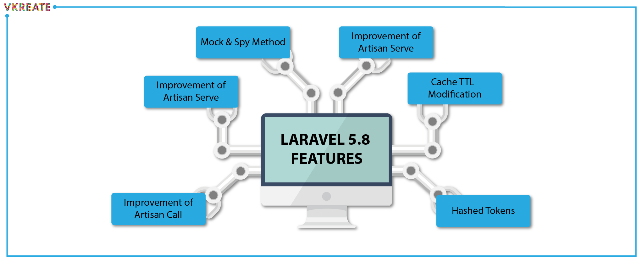 Latest Features of Laravel You Would Want to Try